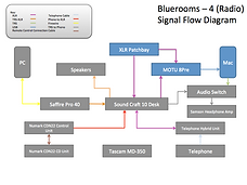 BR4 Signal Flow.png