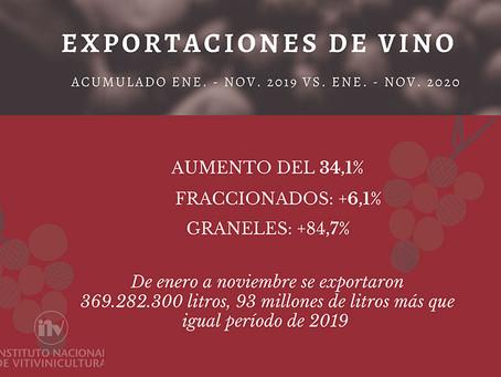 Las exportaciones de vinos argentinos se consolidan en 2020