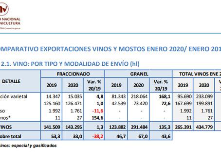 Crece la exportación de vinos argentinos en 2020