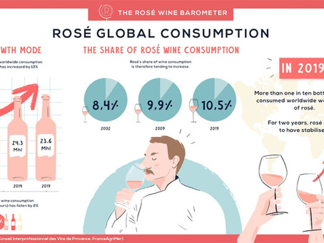 El vino rosado crece a nivel global