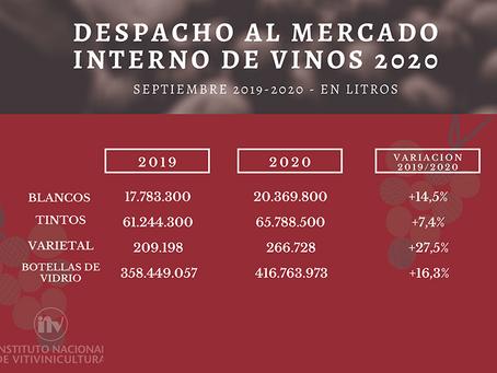 INV: Despacho de vino en el mercado interno creció un 8,3% en nueve meses