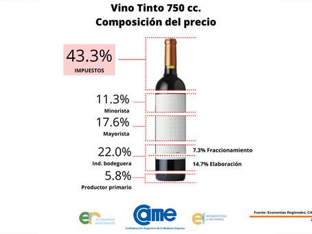 CAME: ¿Cómo se compone en precio del vino que abonamos en la góndola?