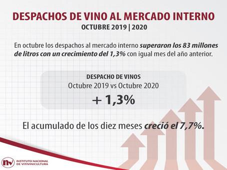 El despacho de vino en Argentina creció un 1,3% en octubre de 2020