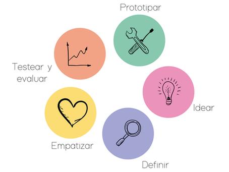 Design Thinking una herramienta para solucionar e innovar