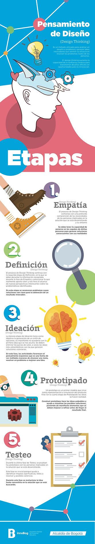 Infografia_cmie_2019_Pensamiento_de_Dise