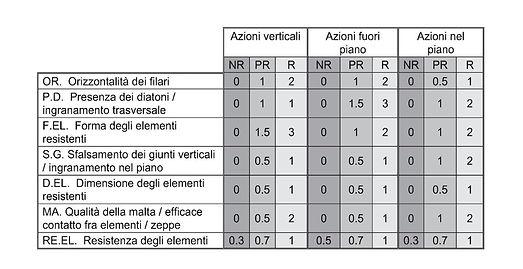tabella IQM
