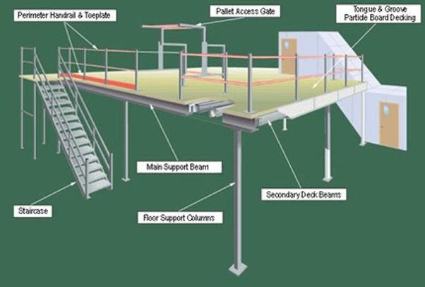 Freestanding Structural Mezzanine Component Diagram