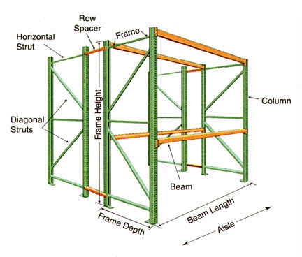 Pallet Rack Component Diagram