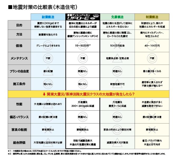 地震対策の比較表.png