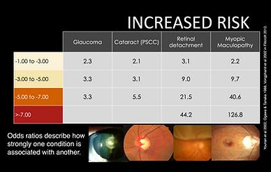 Myopia Increased Risk