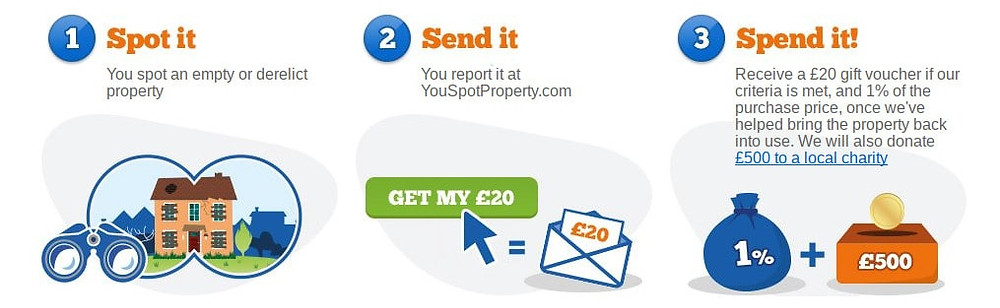 You Spot Property - Report empty properties and get paid