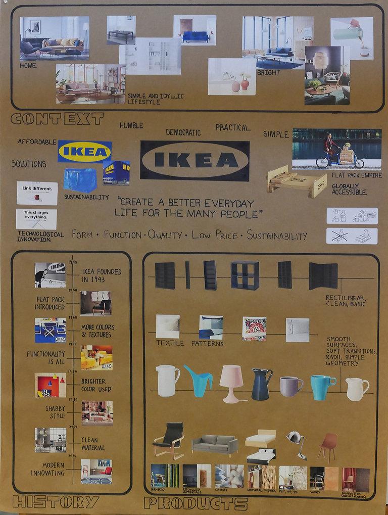 Brand Analysis Board