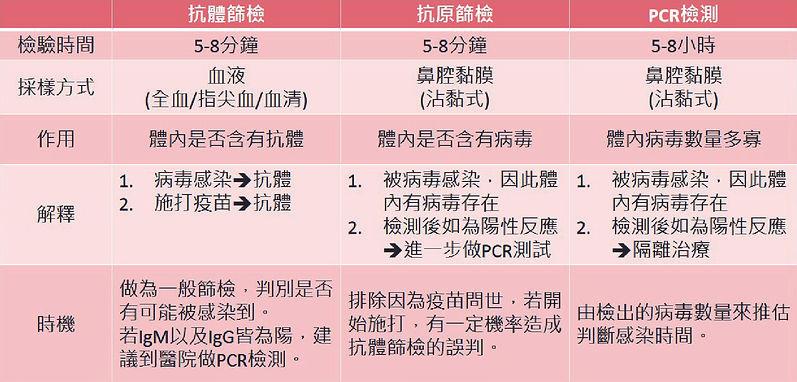 抗體抗原PCR簡要表_中文_工作區域 1.jpg