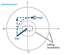 LENNIX-Tango_manual-operation.png