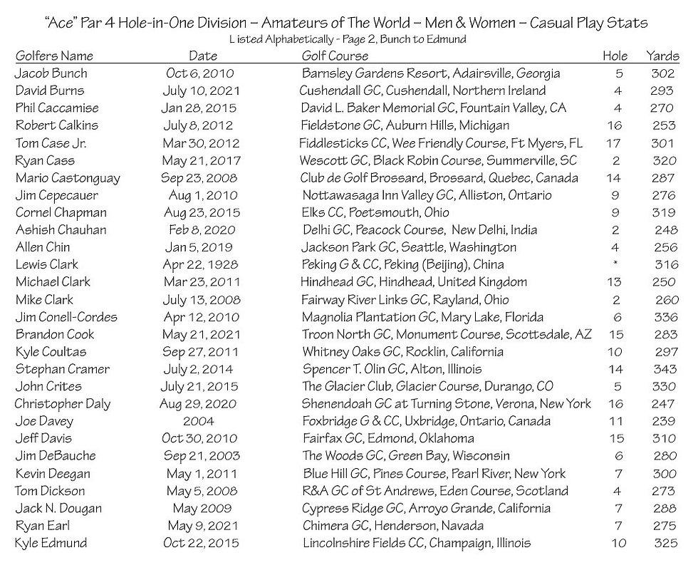 thumbnail_Ace - Par 4 - Amateurs Casual Play Stats - Page 2.jpg