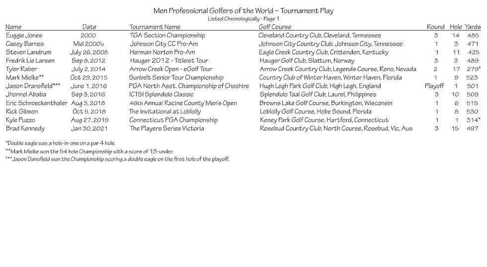 thumbnail_Men Professional Golfers of th