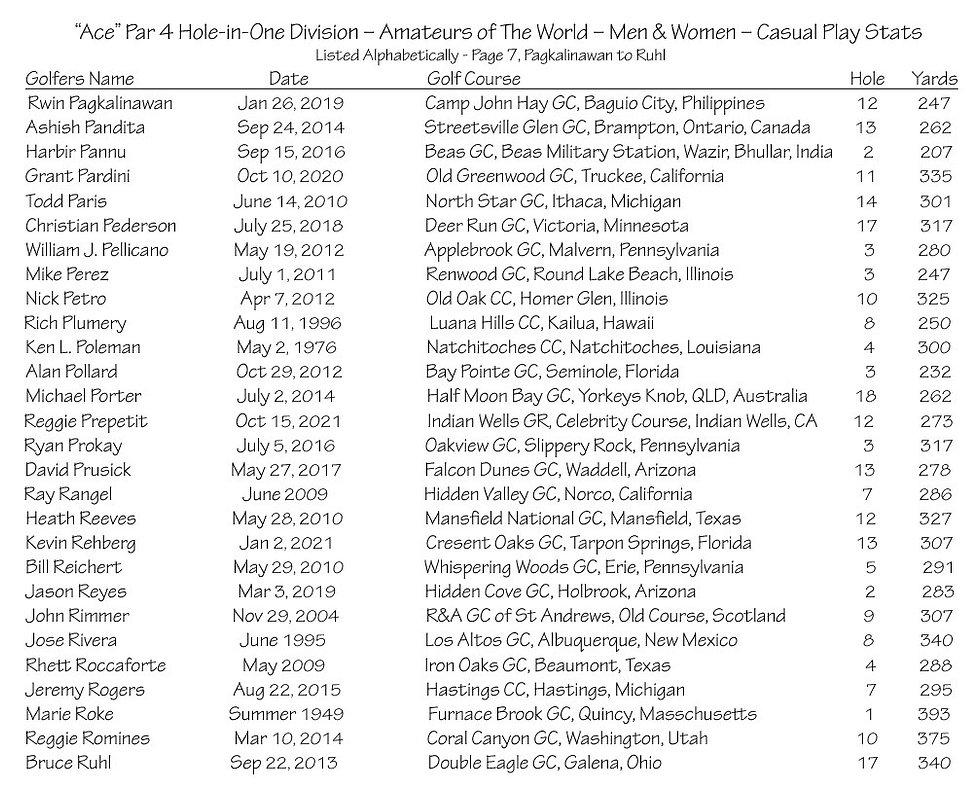 thumbnail_Ace - Par 4 - Amateurs Casual Play Stats - Page 7.jpg