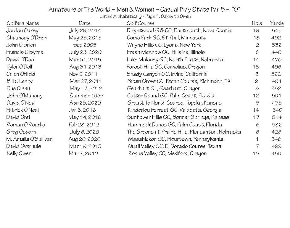 thumbnail_Amateurs Casual Play Stats - P