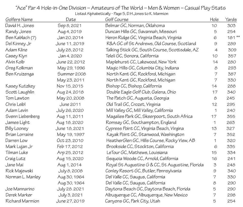 thumbnail_Ace - Par 4 - Amateurs Casual Play Stats - Page 5.jpg