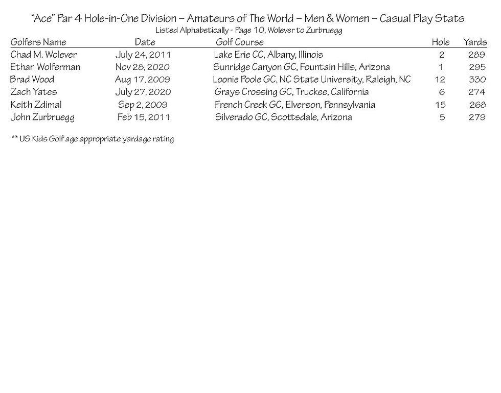 thumbnail_Ace - Par 4 - Amateurs Casual Play Stats - Page 10.jpg