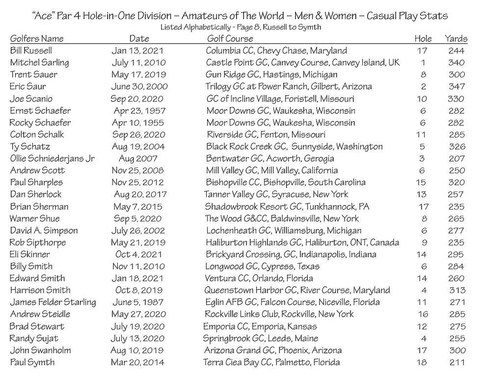 thumbnail_Ace - Par 4 - Amateurs Casual Play Stats - Page 8.jpg