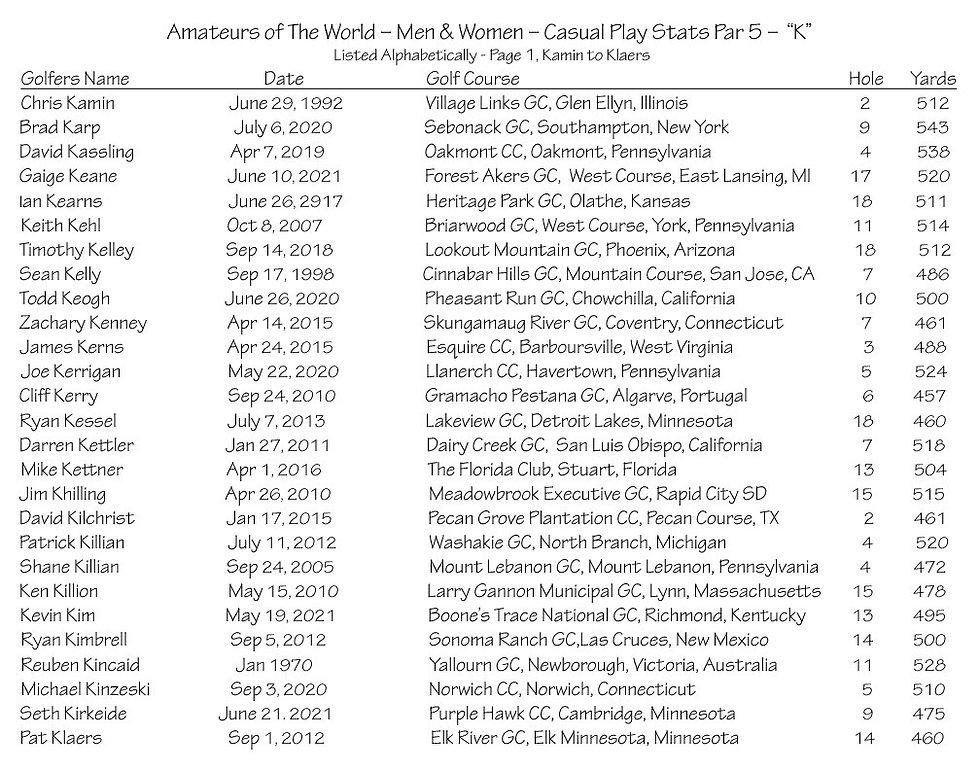 thumbnail_Amateurs Casual Play Stats - Par 5 - K Page 1.jpg