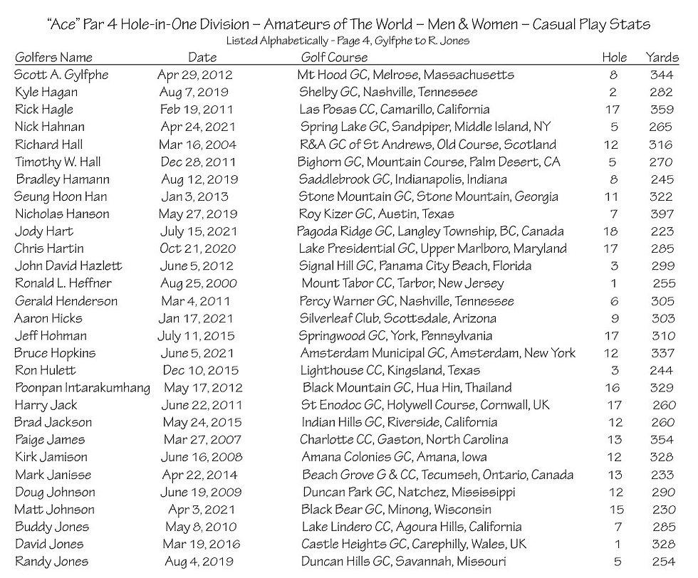 thumbnail_Ace - Par 4 - Amateurs Casual Play Stats - Page 4.jpg