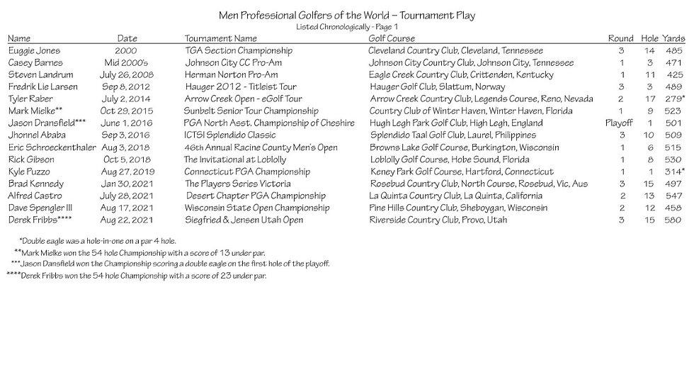thumbnail_Men Professional Golfers of the World – Tournament Play.jpg