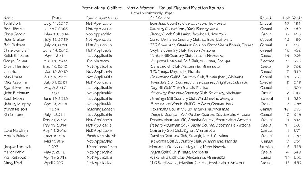thumbnail_Professional Golfers – Men & Women – Casual Play and Practice Rounds - Page 1.jp