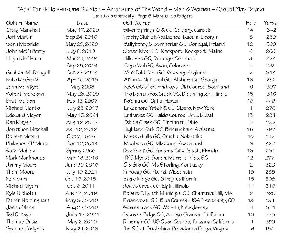 thumbnail_Ace - Par 4 - Amateurs Casual Play Stats - Page 6.jpg