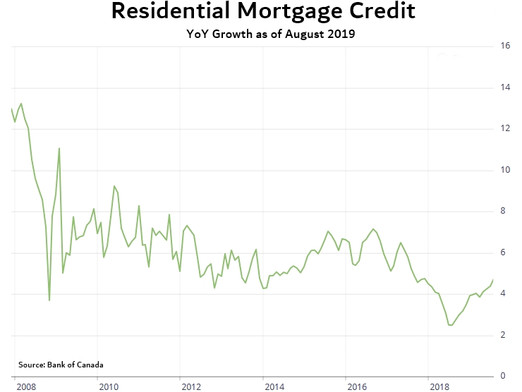 Latest in Mortgage News: New Immigrants Driving Housing Demand