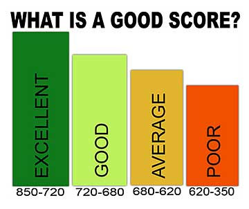8-10 Mortgage Holders have High Credit Scores- report