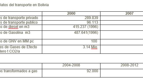 Hacia un transporte más sostenible en las ciudades del eje central en Bolivia