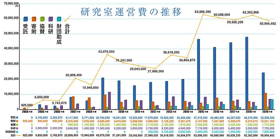 研究室運営費の推移_グラフ2019-2020.jpg