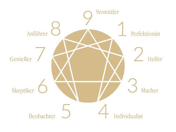 enneagramm-petra-vitello-coaching-lebens
