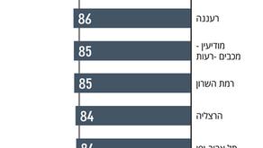 שומרים על הפסגה - מפת הבגרויות של ישראל