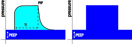 Mean Airway Pressure Pressure Controlled Ventilation
