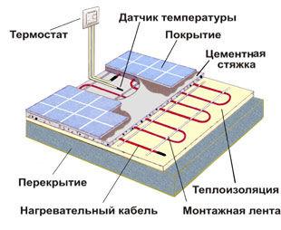 теплый пол электро