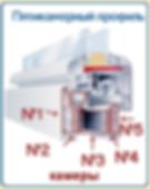 5-камерный ПВХ профиль для пластиковых окон