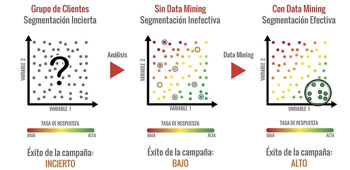 Segmentacion cientes data mining