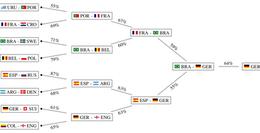 Predicción de la Copa Mundial FIFA 2018