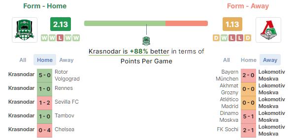 Krasnodar vs Lokomotiv moscow betika grand jackpot