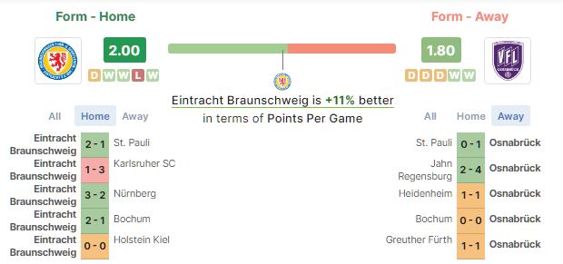Eintracht vs Osnabruck betika grand prediction
