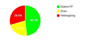 Malmo FF vs.Helsingborgs IF betpawa jackpot prediction