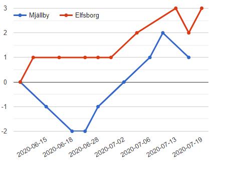 aik vs. elfsborg jackpot prediction