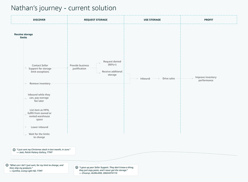 Current solutions (workarounds).jpg