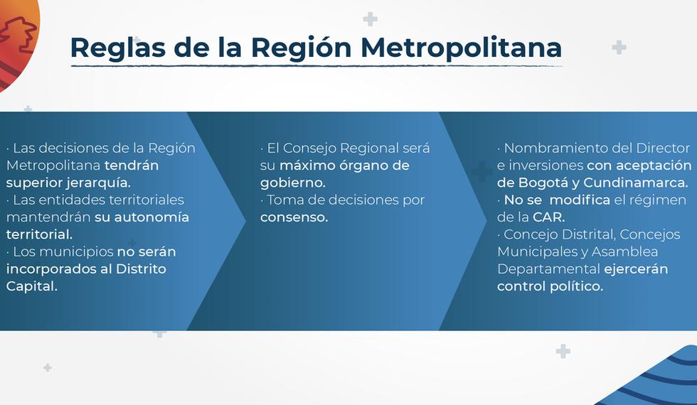 Reglas de la Región Metropolitana