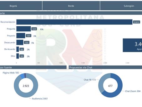 Herramienta interactiva para analizar los aportes ciudadanos para la Región Metropolitana