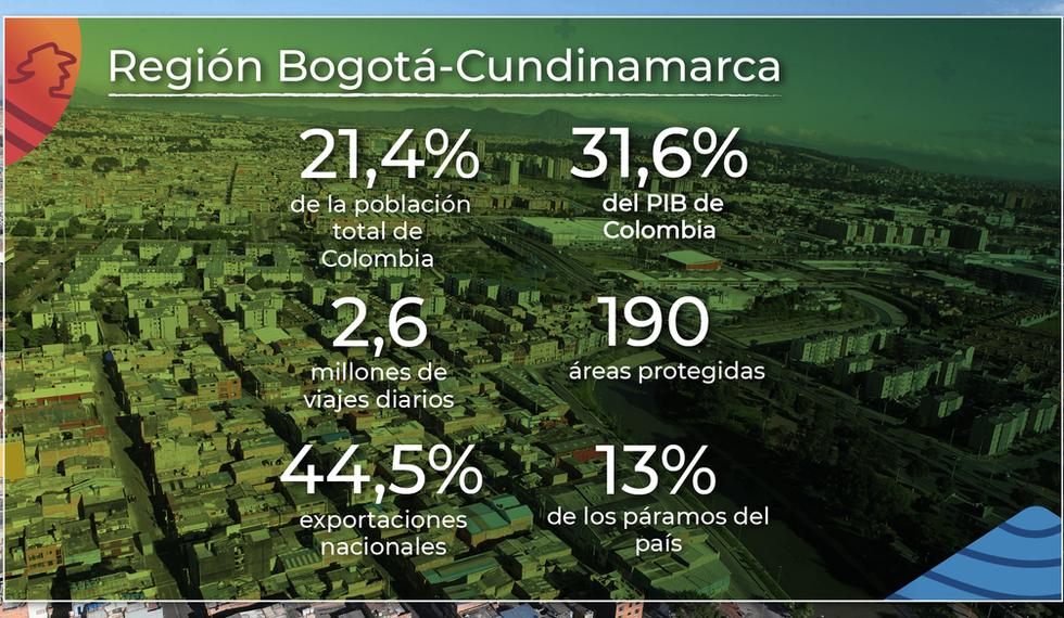 Región Bogotá-Cundinamarca