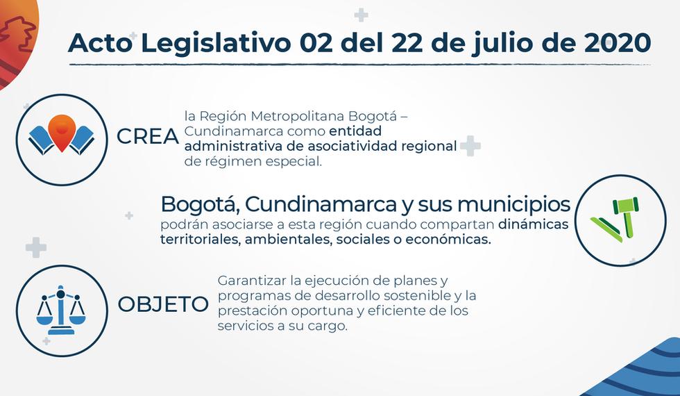 Acto Legislativo 02 del 22 de julio de 2020